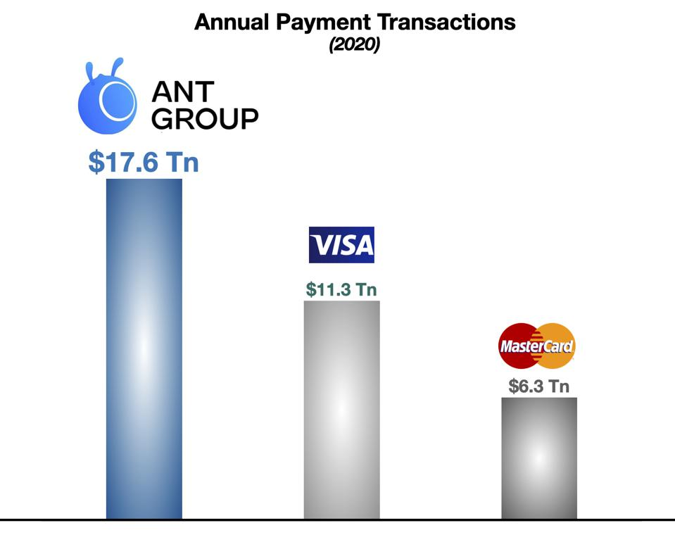 Ant, Visa, Mastercard, Annual Payment Transactions
