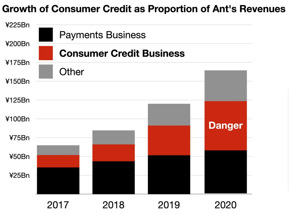 Growth of Consumer Credit as Proportion of Ant's Revenues