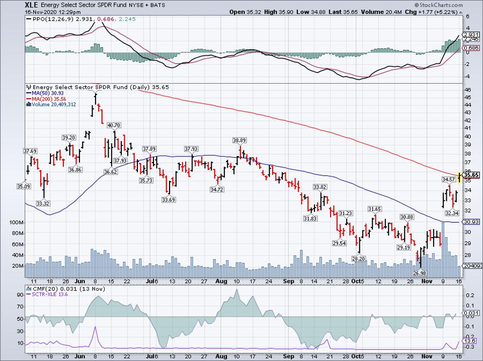 Simple Moving Average of Energy Select Sector SPDR Fund (XLE)