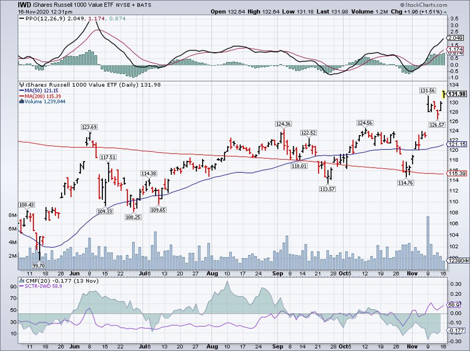 Simple Moving Average of iShares Russell 1000 Value ETF (IWD)