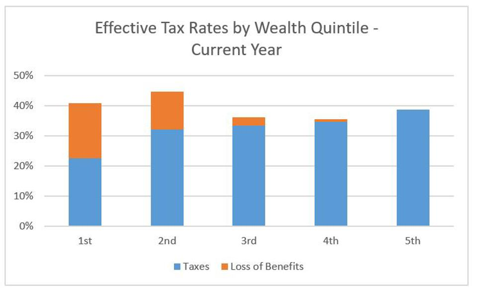 Yes, Poor Retirees Pay More Effective Marginal Taxes Than The Rich. What Can We Do About It?