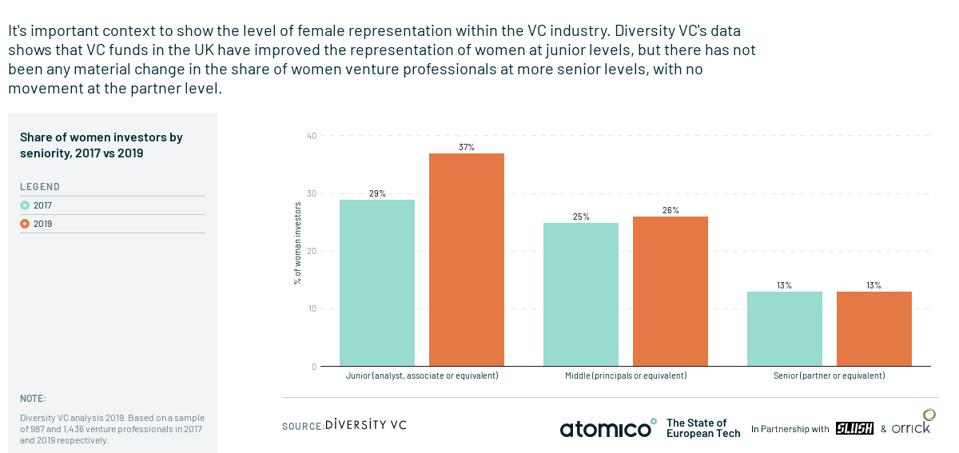 VC Investors still have a diversity problem: Only 13% of UK VC investors are women.
