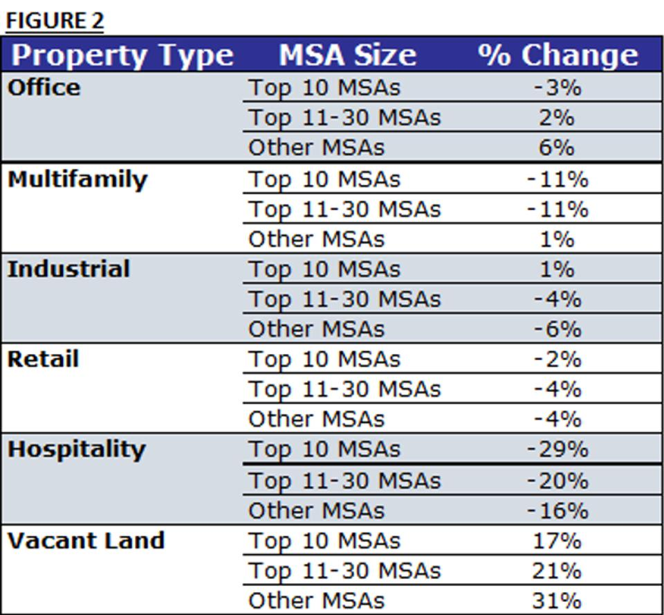 % Change by property type