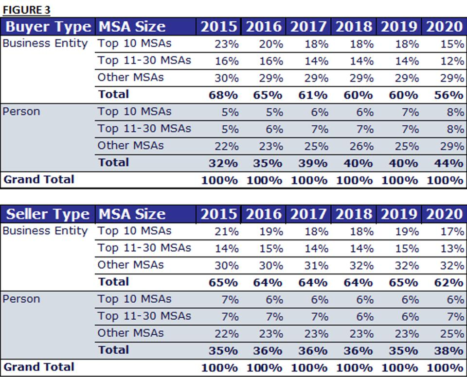 Buyer and seller types per year