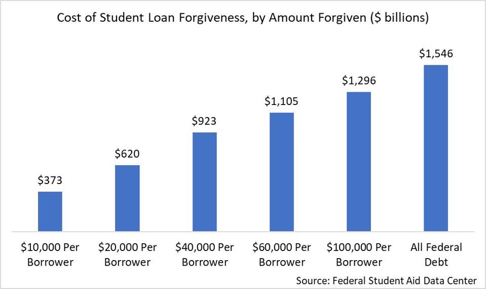 cost of student loan forgiveness per borrower