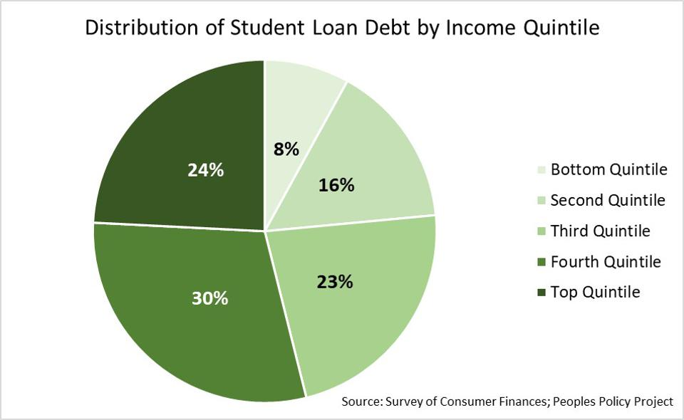 student debt by income