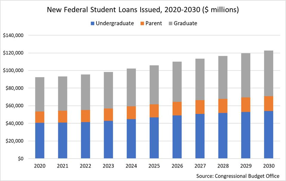 new federal loans issued
