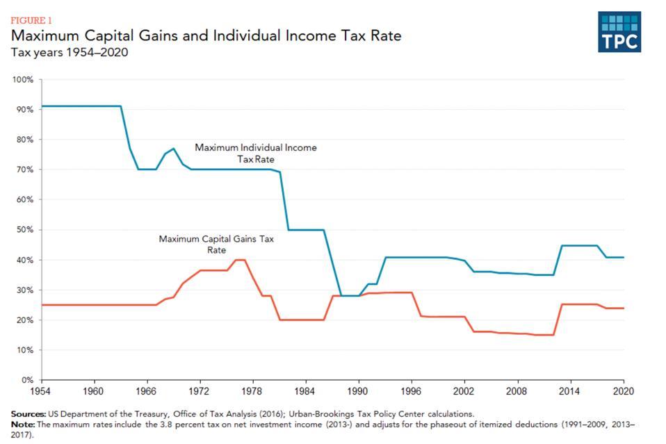 Chart of Capital Gains rates
