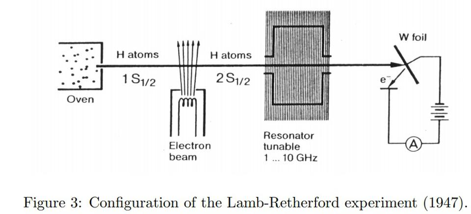 Diagrammatic illustration of the Lamb-Retherford experiment, revealing the Lamb shift.