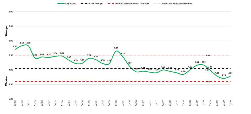 Loan Covenant Quality Indicator