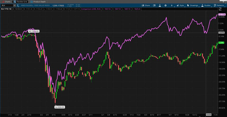 Data sources: FTSE Russell, American Stock Exchange. Chart source: The thinkorswim® platform from TD Ameritrade.