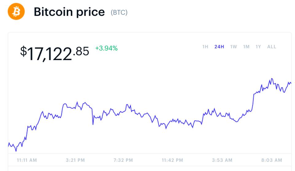 Bitcoin is above $17,000 for the first time since January 2018.