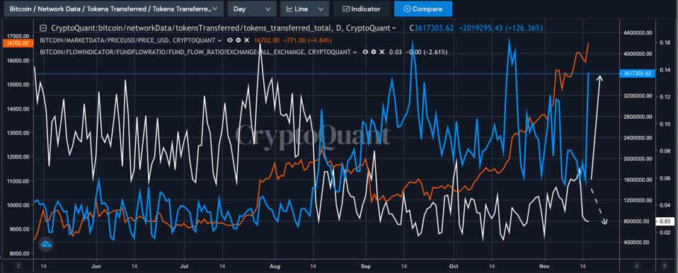 Bitcoin token transferred has spiked recently while fund flow to exchange has declined.