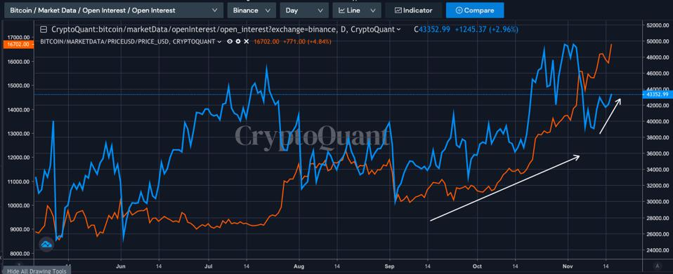 Open interest and price have been correlated since September.