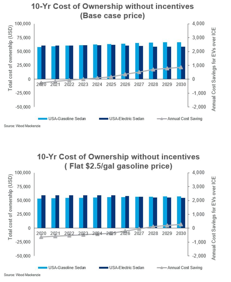 Wood Mackenzie's Total Cost of Ownership Model