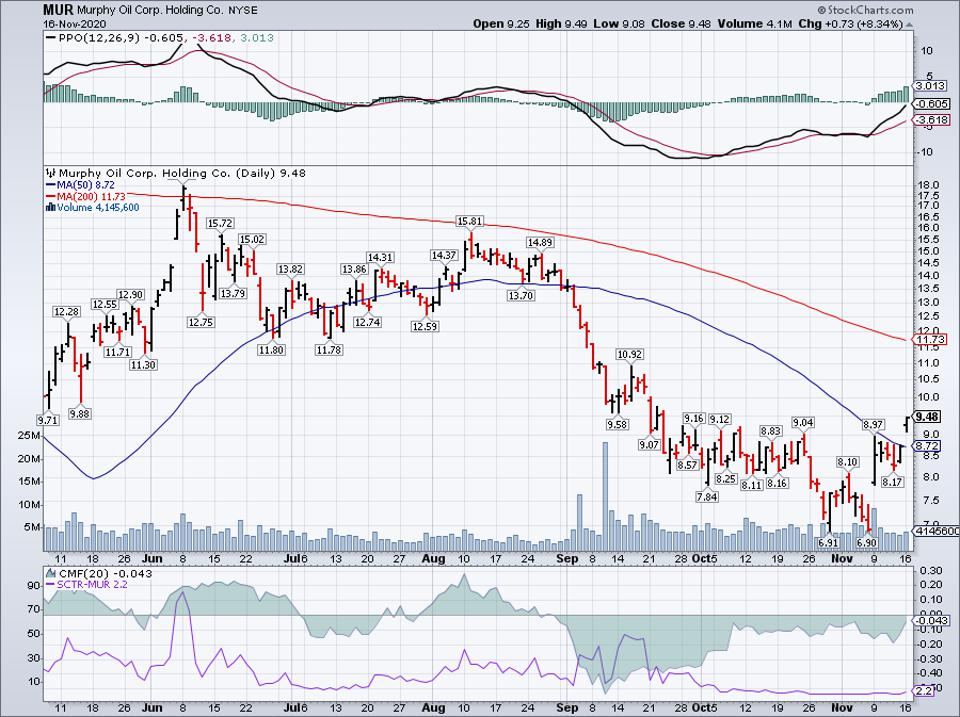 Simple Moving Average of Murphy Oil Corp (MUR)