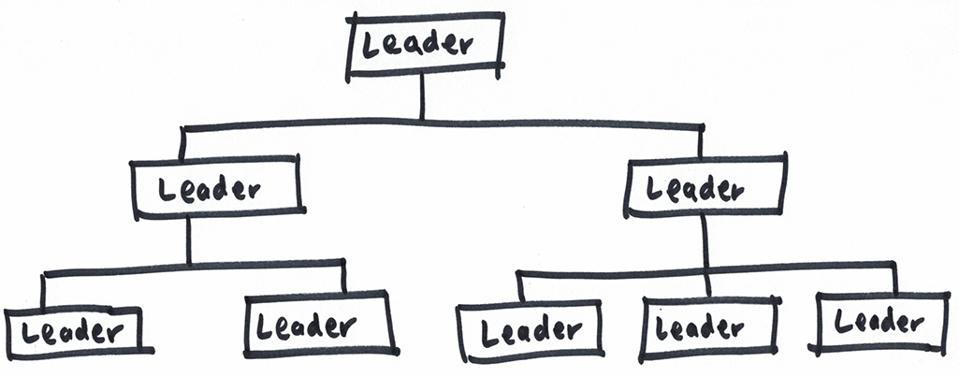 An org chart with leaders in every position