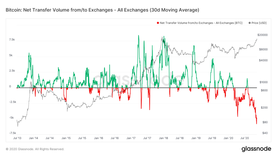 Bitcoin is exiting centralized exchanges at the fastest rate in its history. This may alleviate near-term sell pressure.