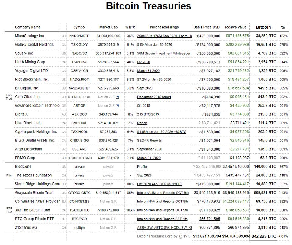 Approximately 4% of the Bitcoin total supply reside within corporate balance sheets.