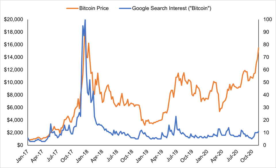 Google search volume of Bitcoin is only a fraction of the 2017 peak.