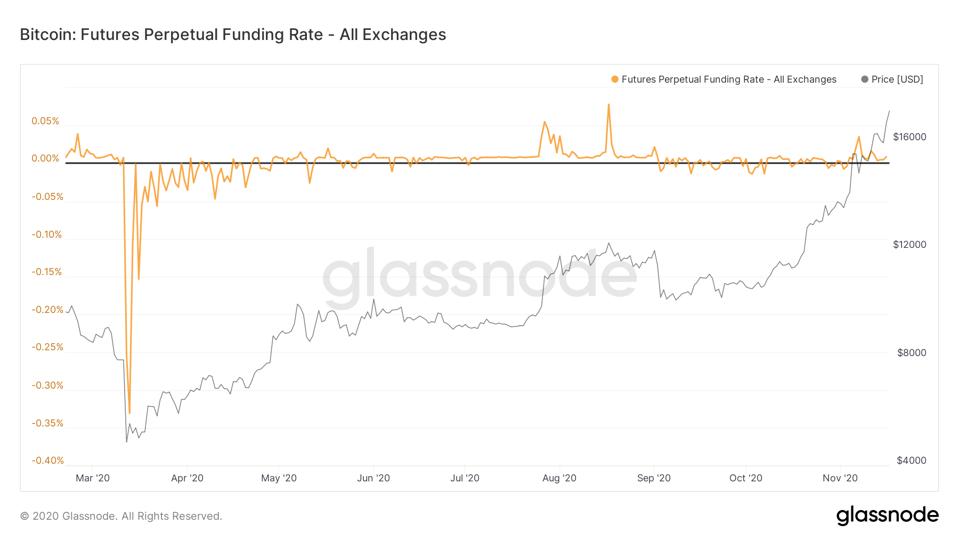 Bitcoin Futures Perpetual Funding Rate is near zero