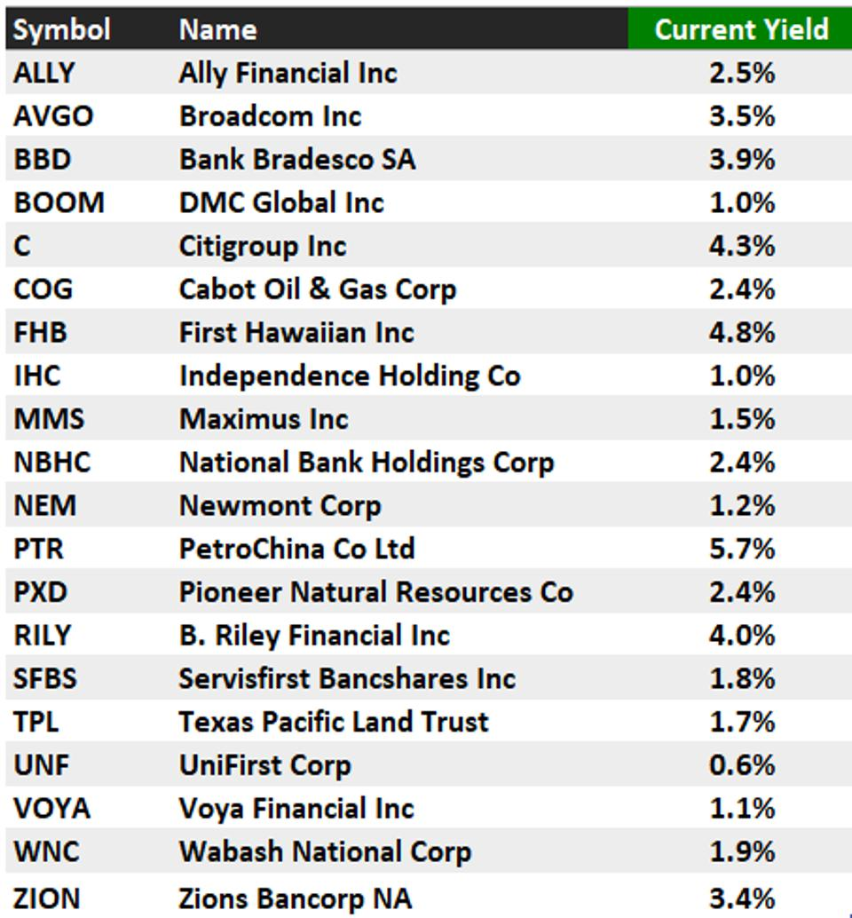 12 Dividend Stocks That Could Double In 1221