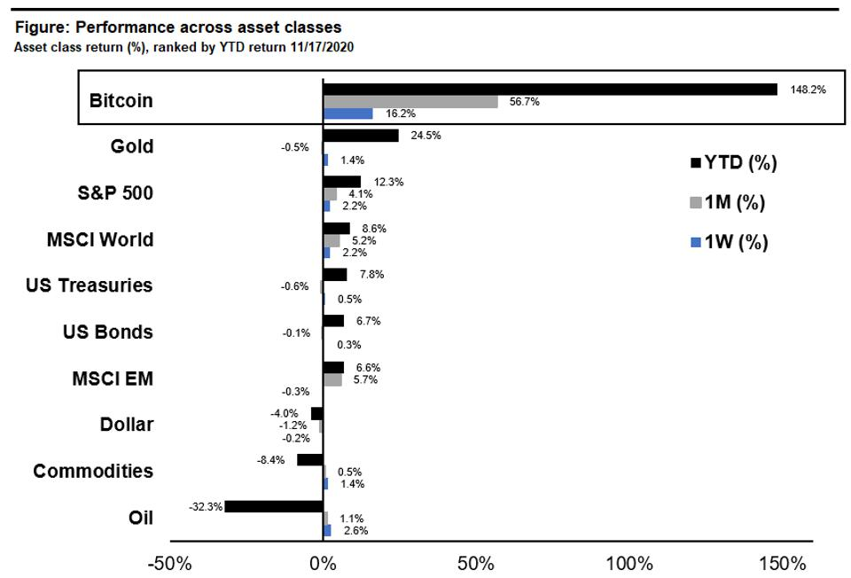 Bitcoin is the best performing asset class this year compared to other major macro assets.