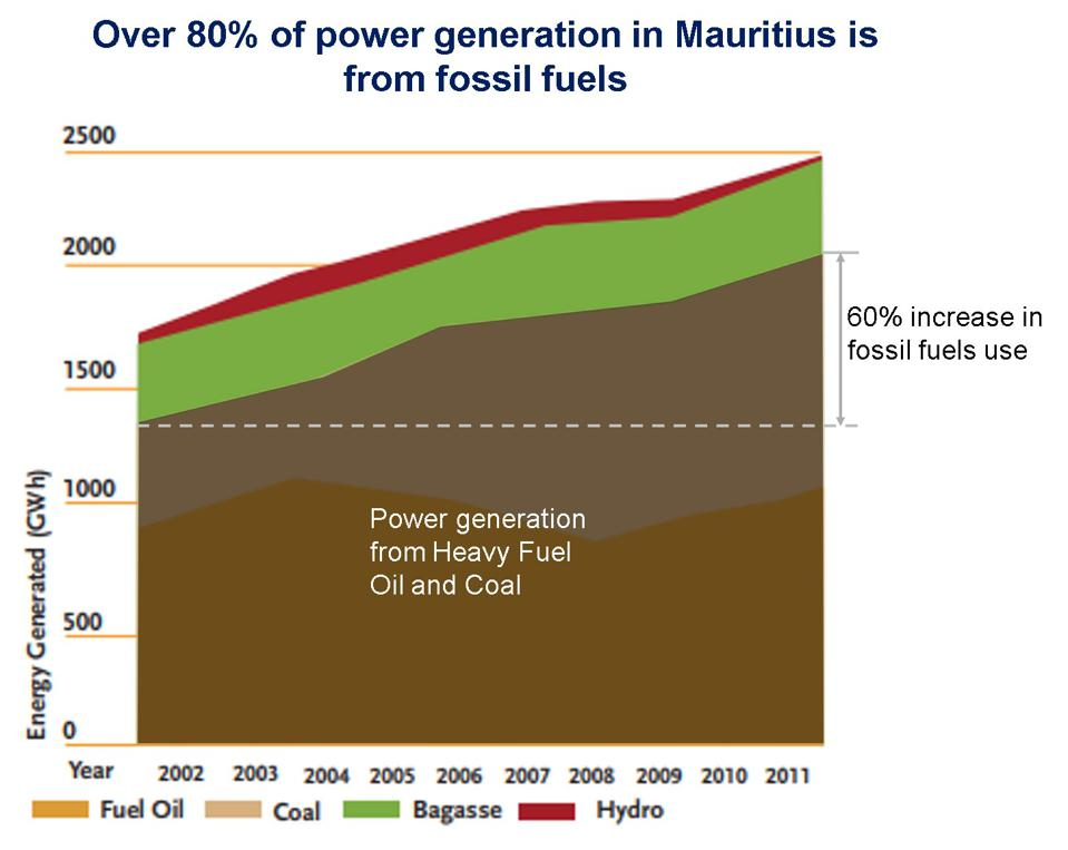 Fossil Fuel usage in Mauritius grew 60% in one decade alone