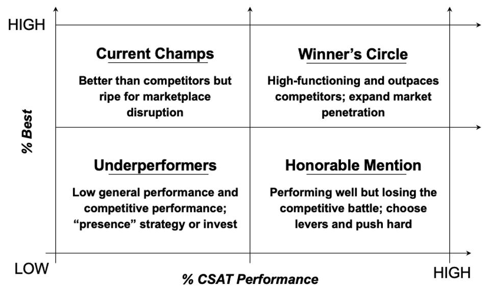 From Qualtrics: chart showing competitive differentiation