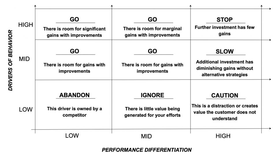 From Qualtrics: Performance Differentiation versus Behavioral Drivers