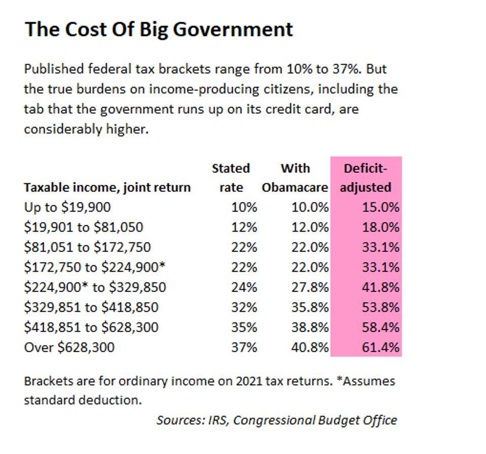 Deficit-adjusted tax brackets