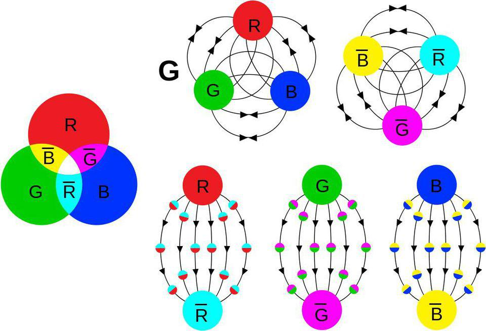 Combinations of three quarks (RGB) or three antiquarks (CMY) are colorless.