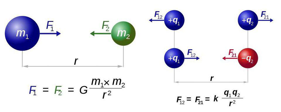 Newton's law of universal gravitation (L) and Coulomb's law for electrostatics (R).