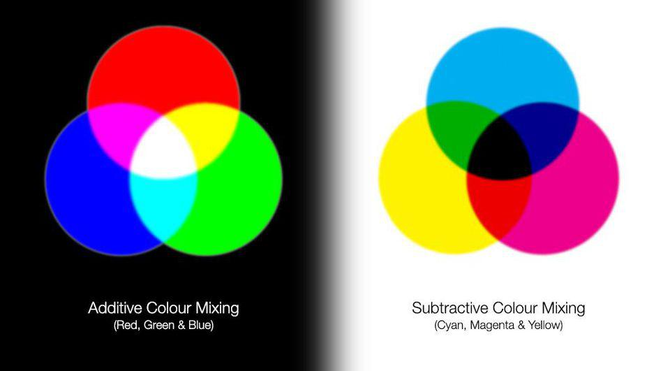 Color and anticolor combinations all add up to ″colorless″ if three are involved.