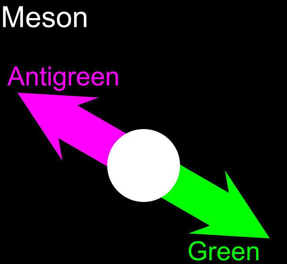 A meson, visualized as made of a quark-antiquark combination, yields a colorless particle.
