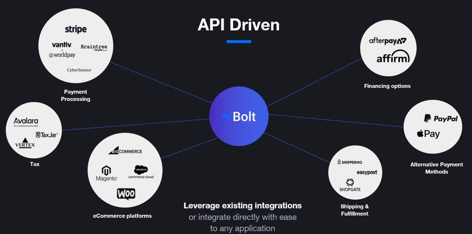 Bolt's Machine Learning Checkout Platform WIll Make Forever 21 More Competitive Online