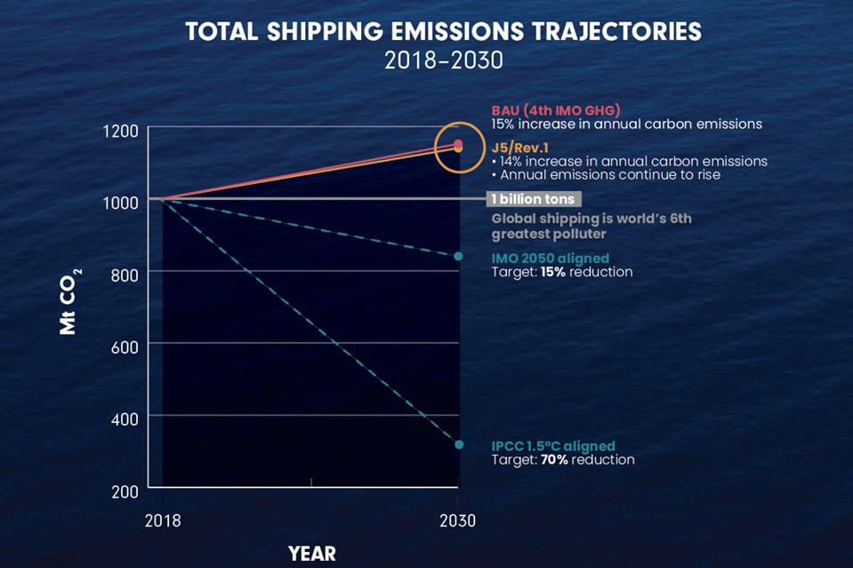 Analysis from the International Council on Clean Transportation reveal that the IMO proposal voted today will have a negligible impact on carbon dioxide emissions from shipping
