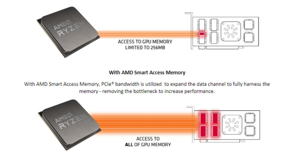 AMD's Smart Access Memory allows a Ryzen 5000 CPU to access all of a GPUs memory at the same time