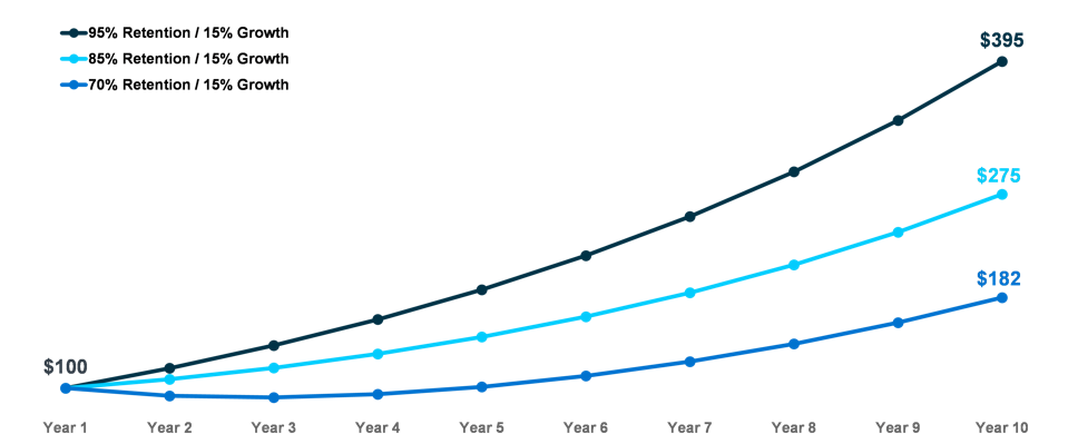 Graph illustrating the relationship between customer retention and growth over 10 years.