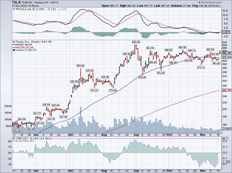 Simple Moving Average of Tesla Inc (TSLA)