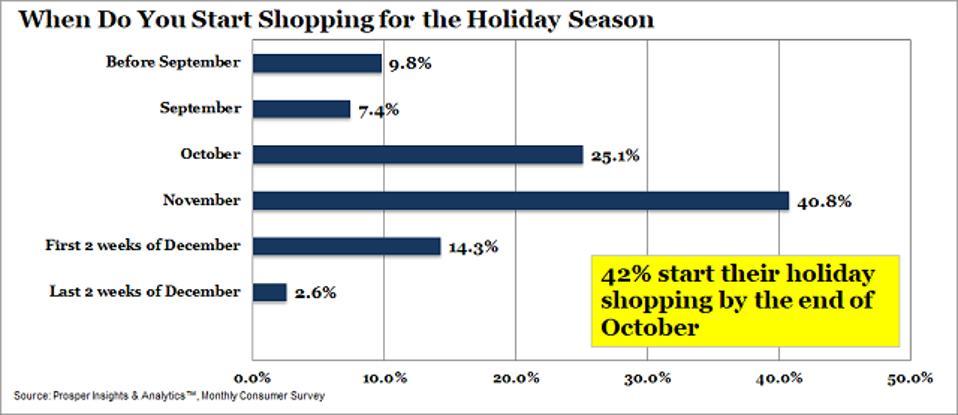 Prosper Holiday Shopping