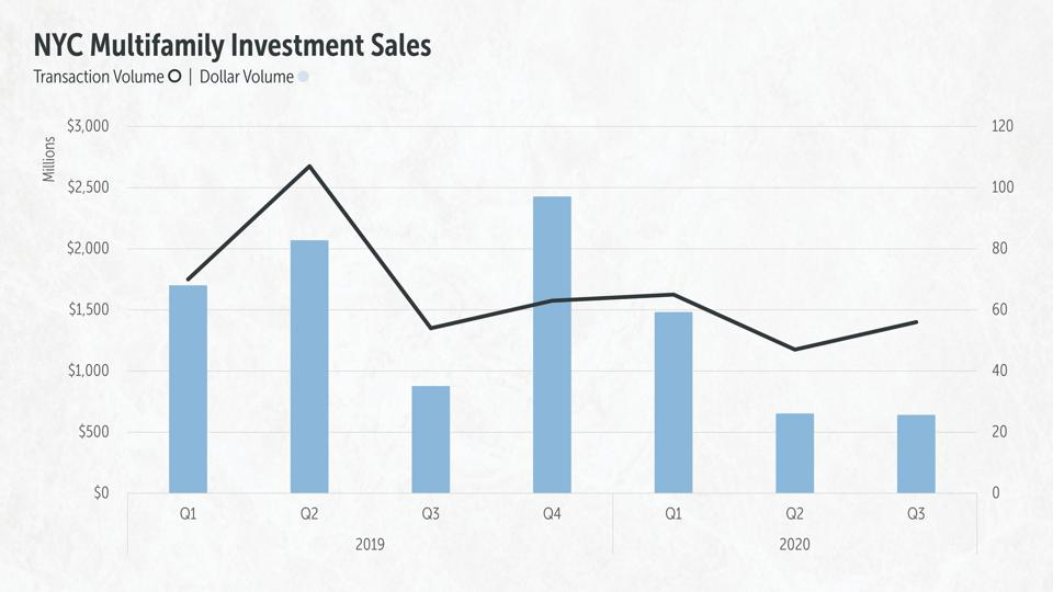 Transaction volume and dollar volume for NYC Multifamily Investment Sales in 2019 and 2020