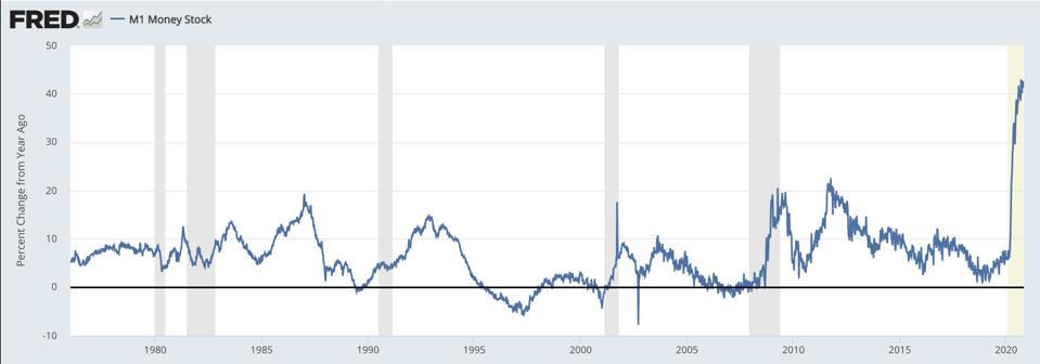 M1 Money Stock YoY growth has exploded in 2020.