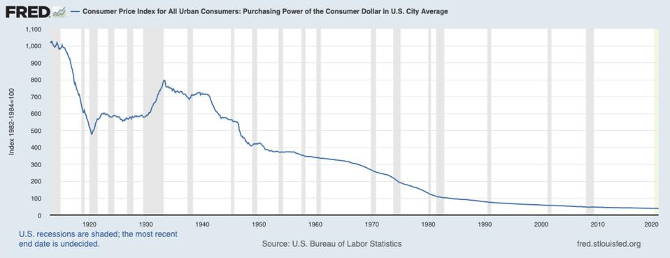 The purchasing power of the US dollar has plummeted over the previous 100 years.
