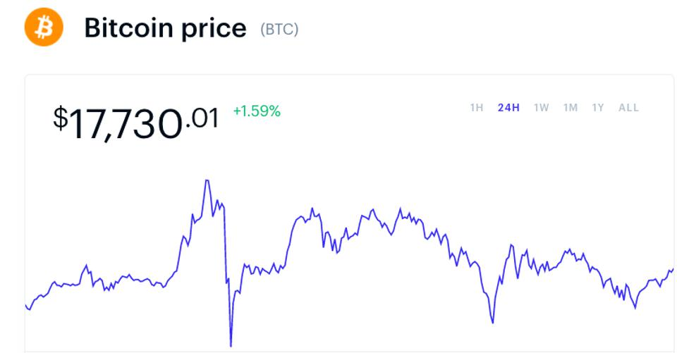 Bitcoin briefly touched $18,500 last night.