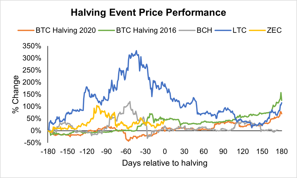 Halving events served as a strong catalyst for positive price performance the top assets