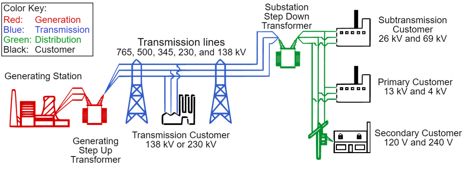 Electrical generators and associated transmission and distribution networks