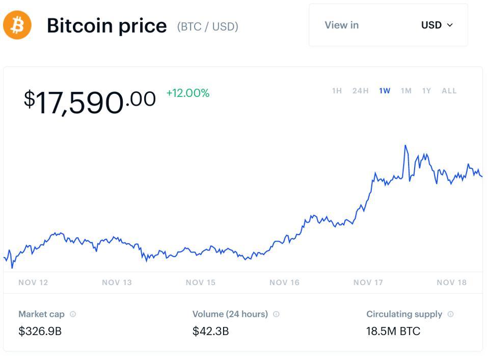 bitcoin, bitcoin price, Citibank, chart