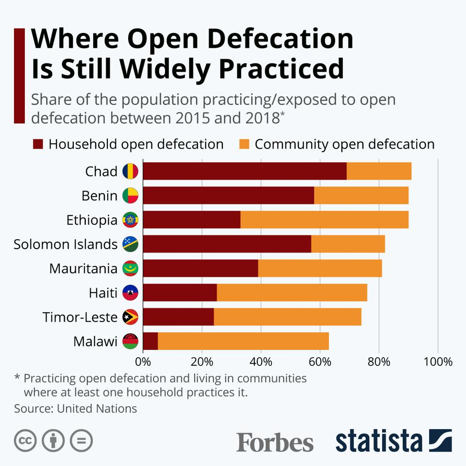 Where Open Defecation Is Still Widely Practiced