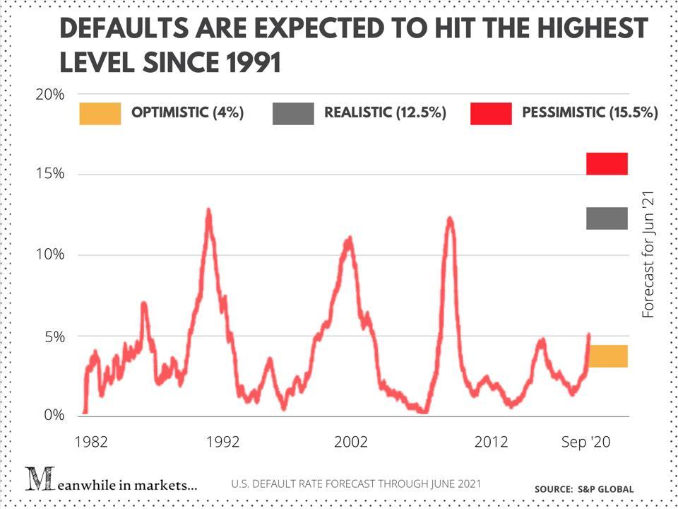 U.S default rare forecast through June 2021 by stocks S&P Global stock matket
